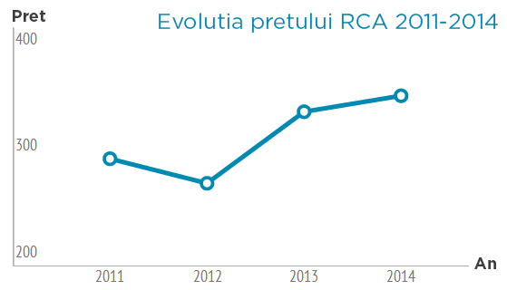 Cat platim pentru RCA in 2015?